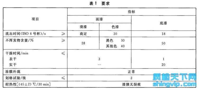 硝基铅笔漆检测标准表1