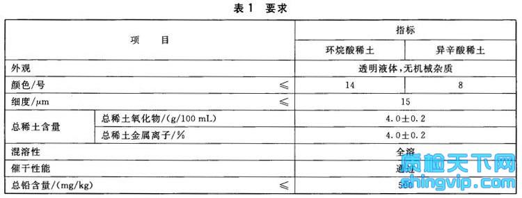 涂料用稀土催干剂检测标准表1