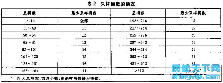有机硫加氢催化剂检测标准表2
