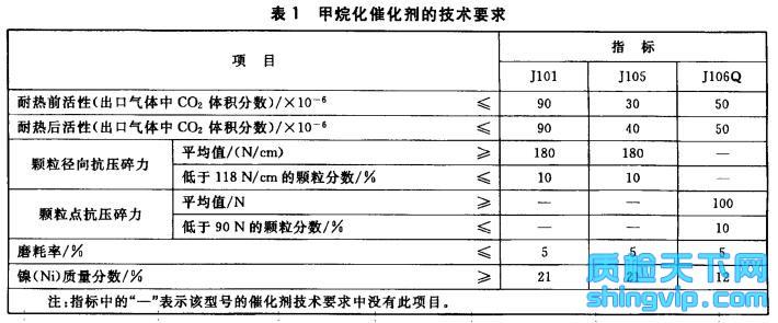 甲烷化催化剂检测标准表1