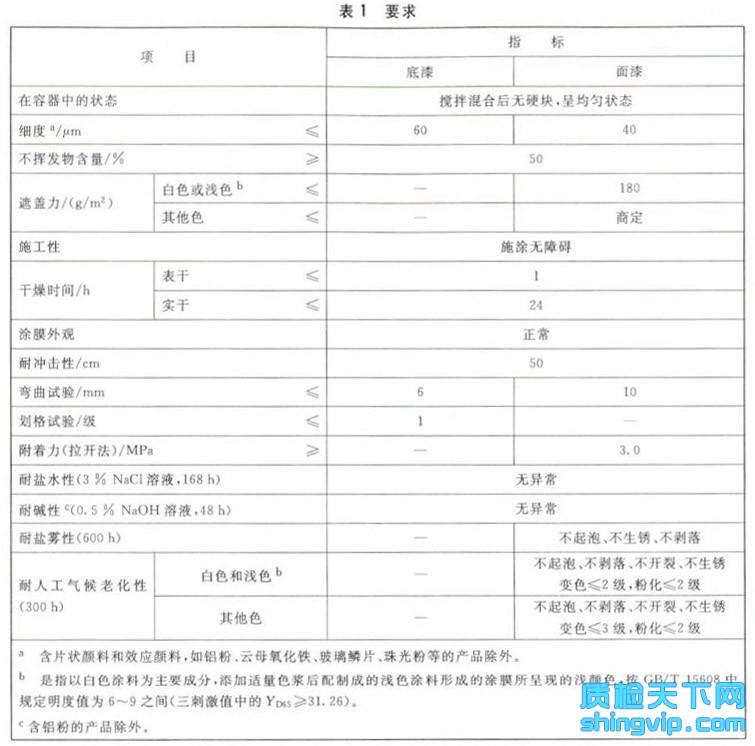 高氯化聚乙烯防腐涂料检测标准表1