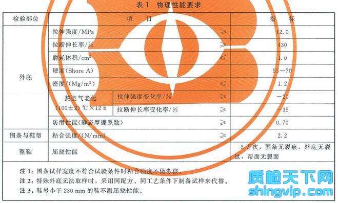 越野胶鞋检测标准表1