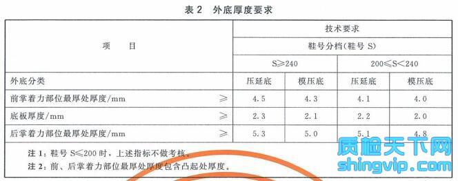 越野胶鞋检测标准表2