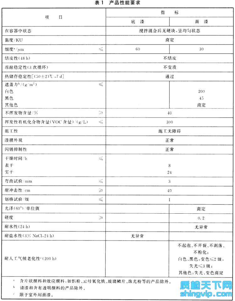 水性醇酸树脂涂料检测标准图1