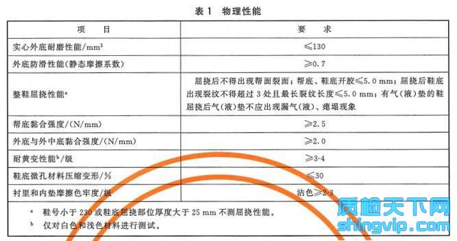 慢跑胶鞋检测标准表1
