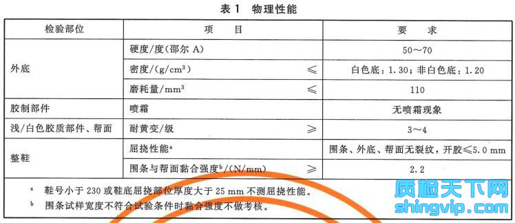 休闲胶鞋检测标准表1