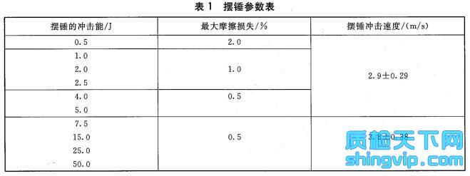 硬质橡胶 冲击强度的测定 表1