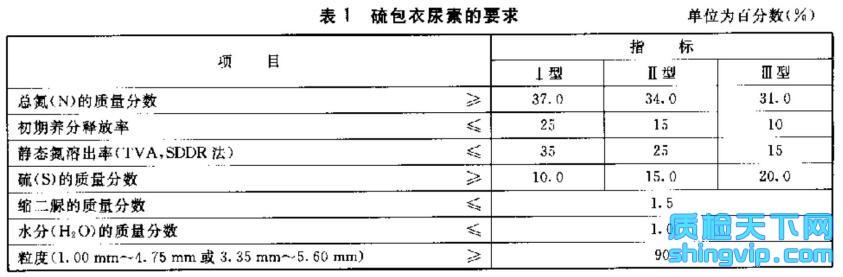 硫包衣尿素检测标准表1