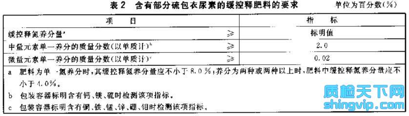 硫包衣尿素检测标准表2
