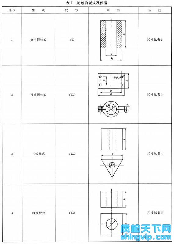 轮毂的型式及代号