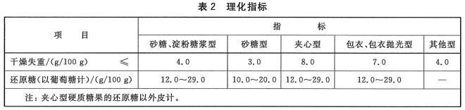 硬质糖果检测标准图2