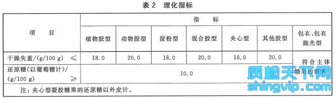凝胶糖果检测标准表2