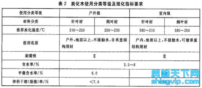 炭化木检测标准表2