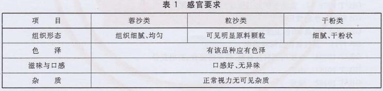 豆沙馅料检测标准表1