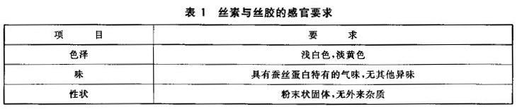 丝素与丝胶检测标准表1