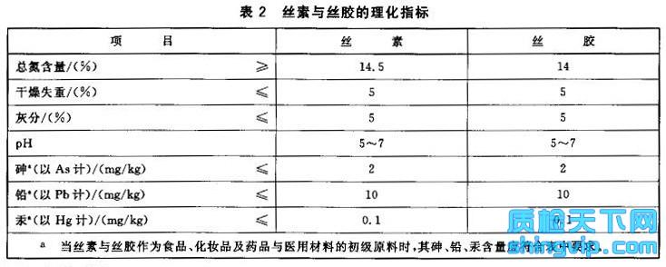 丝素与丝胶检测标准表2