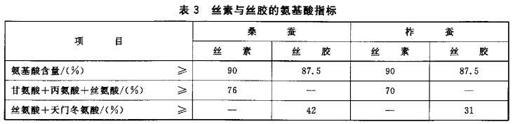 丝素与丝胶检测标准表3