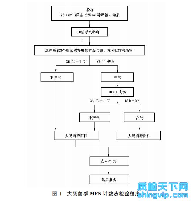 图1 大肠菌群MPN计数法检验程序
