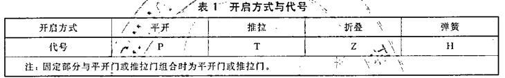 木质门检测标准表1