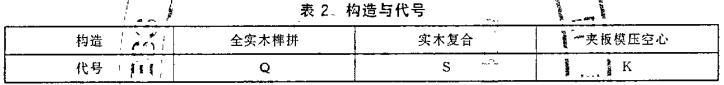 木质门检测标准表2