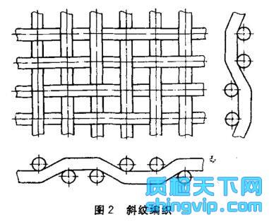 筛网编织型式图2
