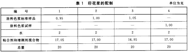 表1 印花浆的配制