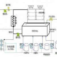 成都空调循环冷却水检测单位,成都空调循环冷却水检测多少钱