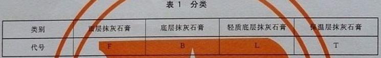 表1 分类