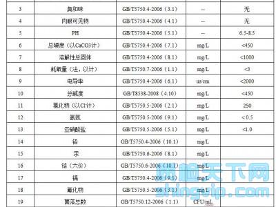 杭州饮用水检测,饮用水检测多少钱?